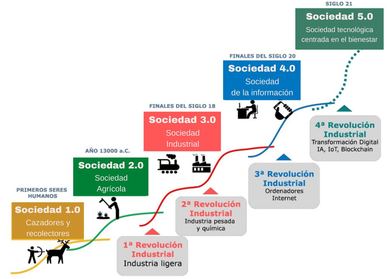 Sociedad 5.0